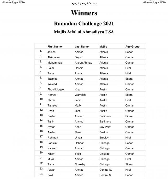 Ramadan Challenge Winners-1
